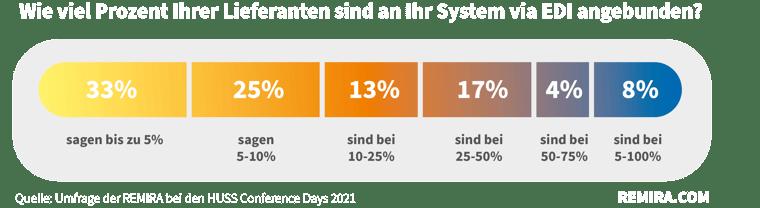 EDI Umfrage Grafik 2_weiß