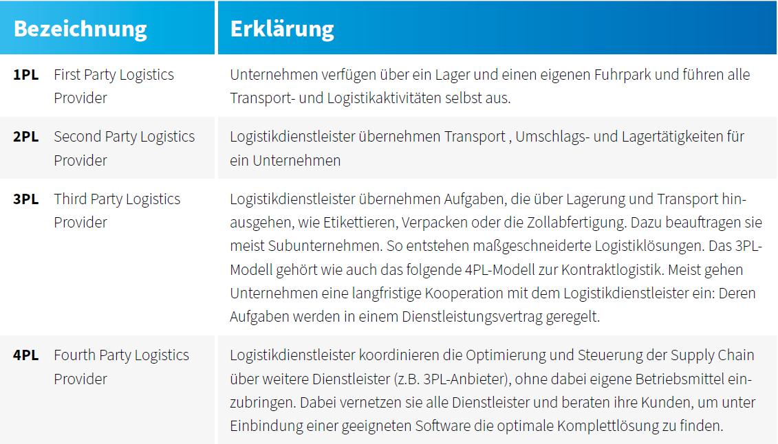 remira-logistikdienstleister-3pl-erklärungen