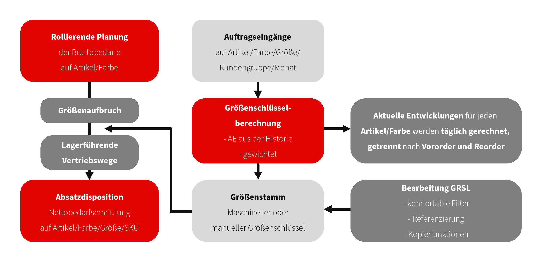 tia-a3-groessenschluessel-modul-erklaerung